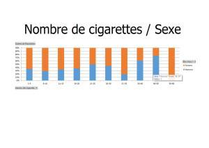 Nombre de Cigarettes-Sexe