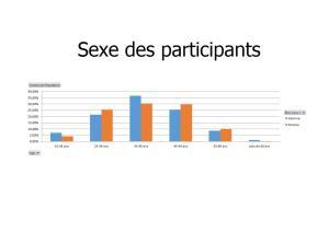 Sexe des Participants
